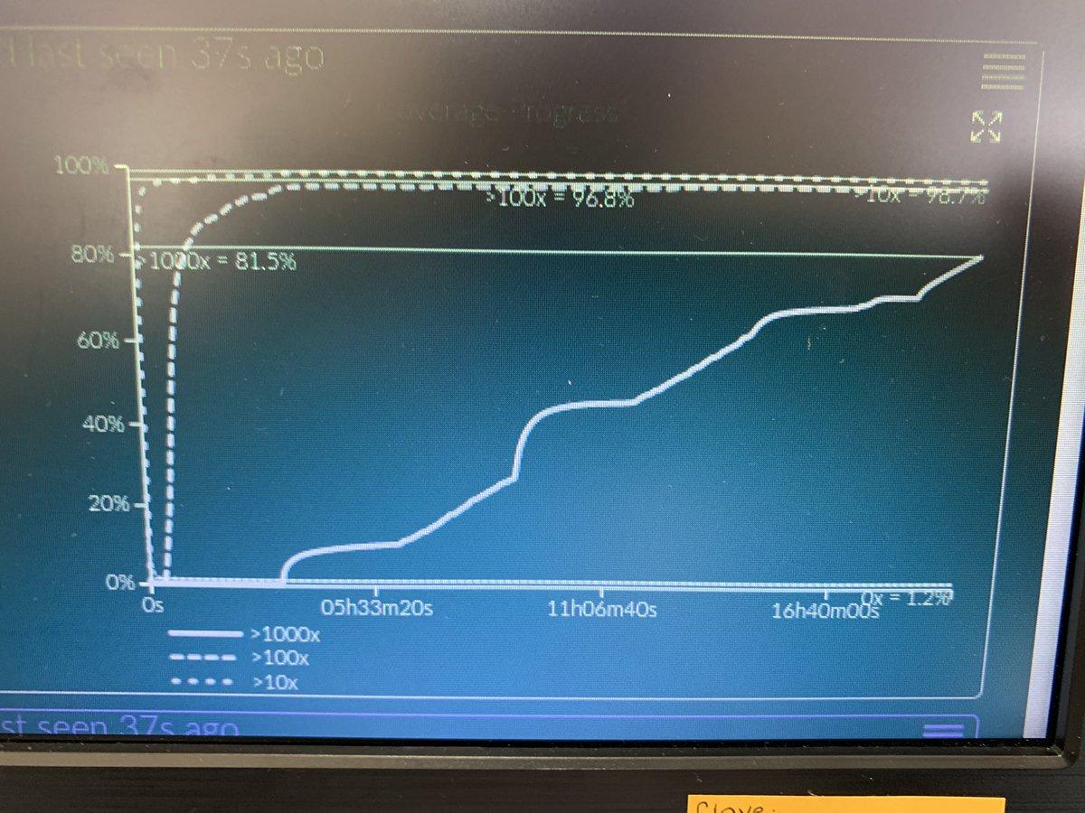 Coverage 1000x 81.5% @nanopore @NetworkArtic vamos cada día mejorando.