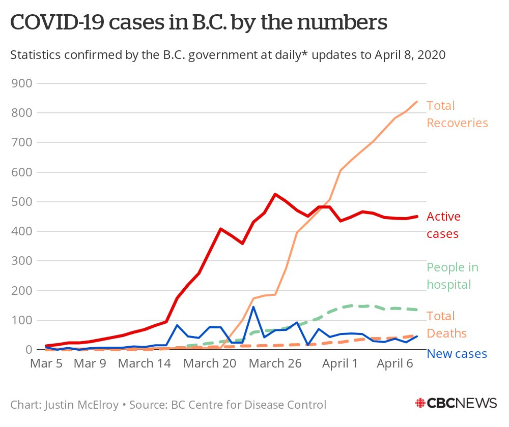 45 new cases of #COVID19 in B.C. today.  Hospitalizations are at their lowest level since March 31, and active cases remain flat.  Today's chart.pic.twitter.com/mfj2GC0esq