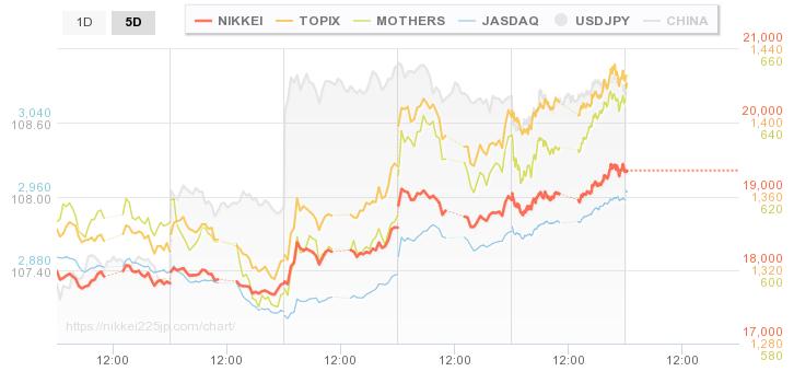 株価 リアルタイム