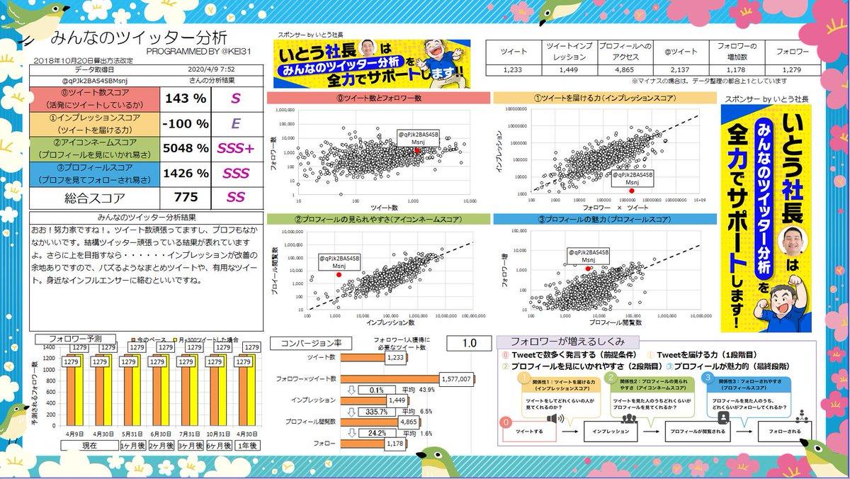 @qPJk2BAS4SBMsnj 総合スコア775!SSランクです! おお!努力家ですね!。ツイート数頑張ってますし、プロフもなかなかいいです。頑張っている結果が表れていますよ。あなたへのおすすめ記事  | Sponsor @hirokazuito0821みんなも分析しよう→