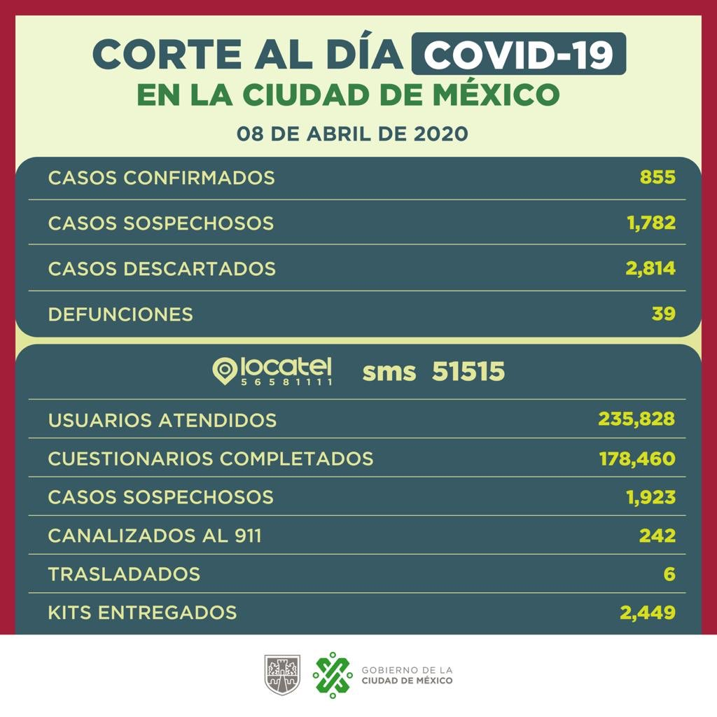 .@GobCDMX reporte del  miércoles 8 de abril sobre casos de #Covid19 confirmados y atendidos por los sistemas @locatel_mx y SMS.pic.twitter.com/Zf7T3F9gi0