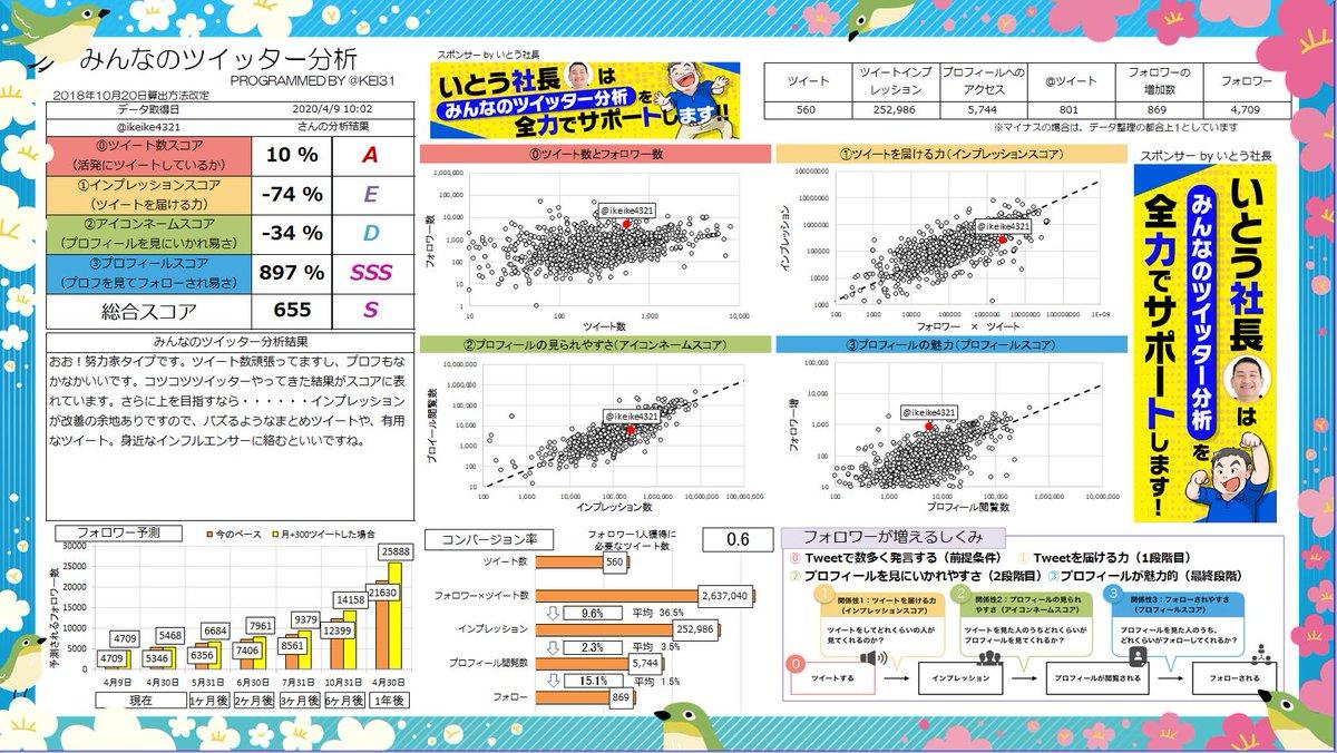 @ikeike4321 総合スコア655!Sランクです! おお!努力家タイプです。ツイート数頑張ってますし、プロフもなかなかいいです。あなたへのおすすめ記事  | Sponsor @hirokazuito0821みんなも分析しよう→