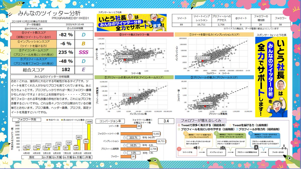 @architrick_net 総合スコア182!Eランクです! おお!これは潜在的に大化けする可能性アリです。ツイートを見た人がプロフも見てくれる率が高いです。あなたへのおすすめ記事  | Sponsor @hirokazuito0821みんなも分析しよう→