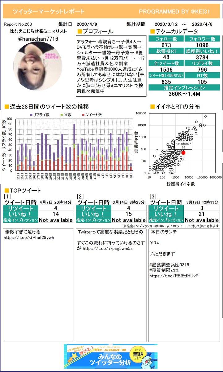 @hanachan7716 はなえ🌈こじらせ系ミニマリストさんのレポート作りました!今月のつぶやきはどうでしたか?このまま来月も頑張りましょう!プレミアム版もあるよ≫