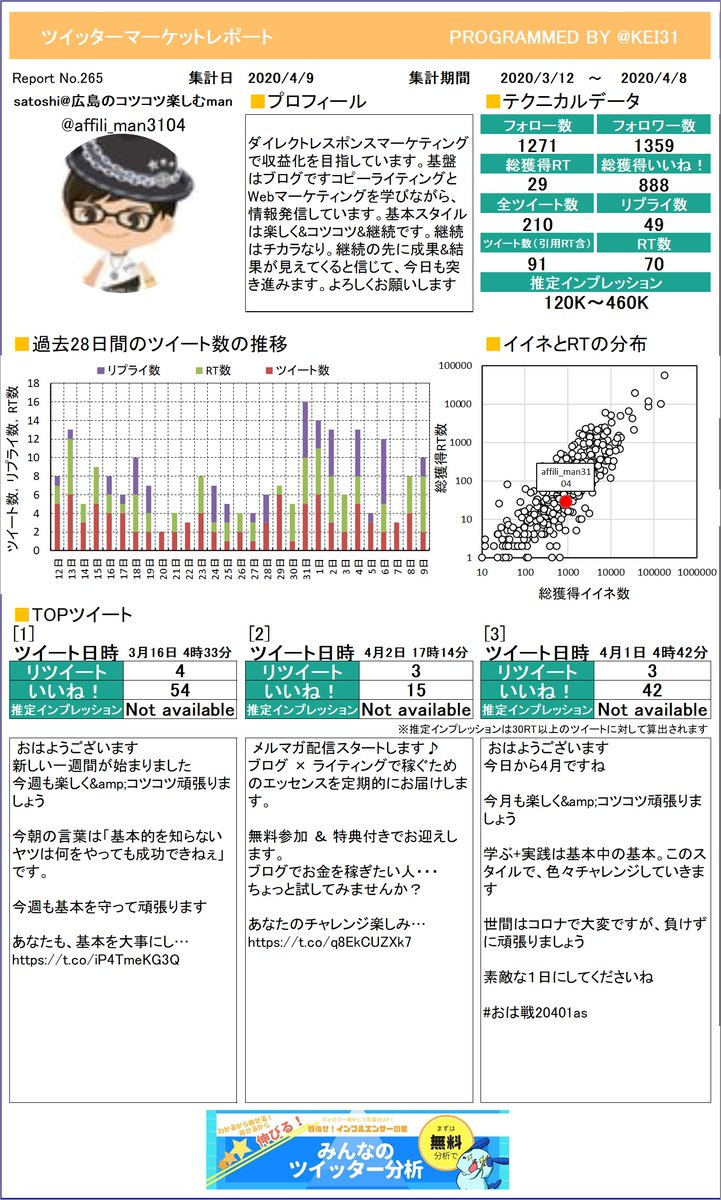 @affili_man3104 satoshi広島のコツコツさんのレポートを作ったよ!他の人のレポートを見てみたら運用のヒントがあるかもよ?チェックや!プレミアム版もあるよ≫