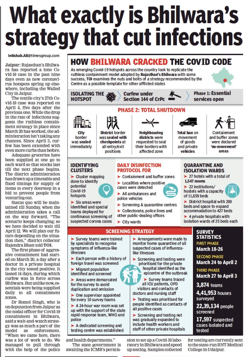 Bhilwara Model, Led To Drop In COVID-19 Cases