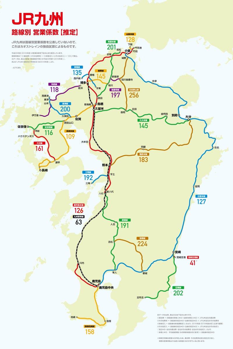 3年半ほど前に上場した【JR九州】の健闘ぶりも話題ですが、各路線の営業係数を試算してみました。全線平均では営業係数107〜109程度なので、鉄道業だけではやや赤字。不動産業や観光業などにも力を入れた結果、今のJR九州の繁栄があるんですね〜。
