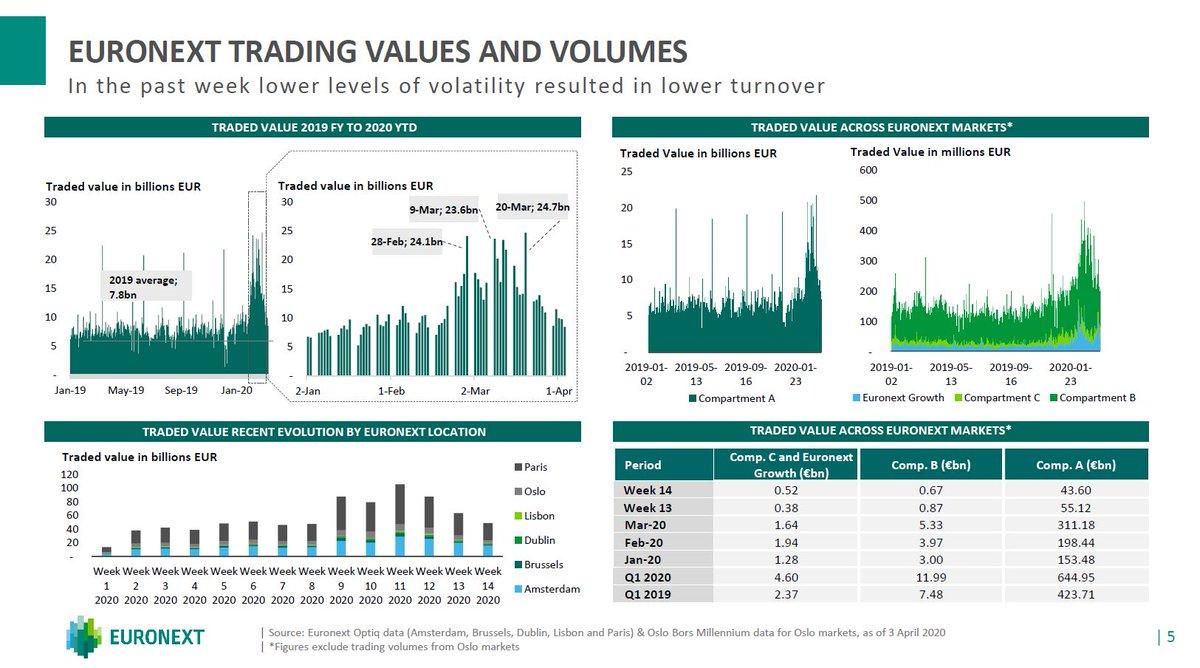 Euronext On Twitter Covid 19 Euronext Capital Markets Update