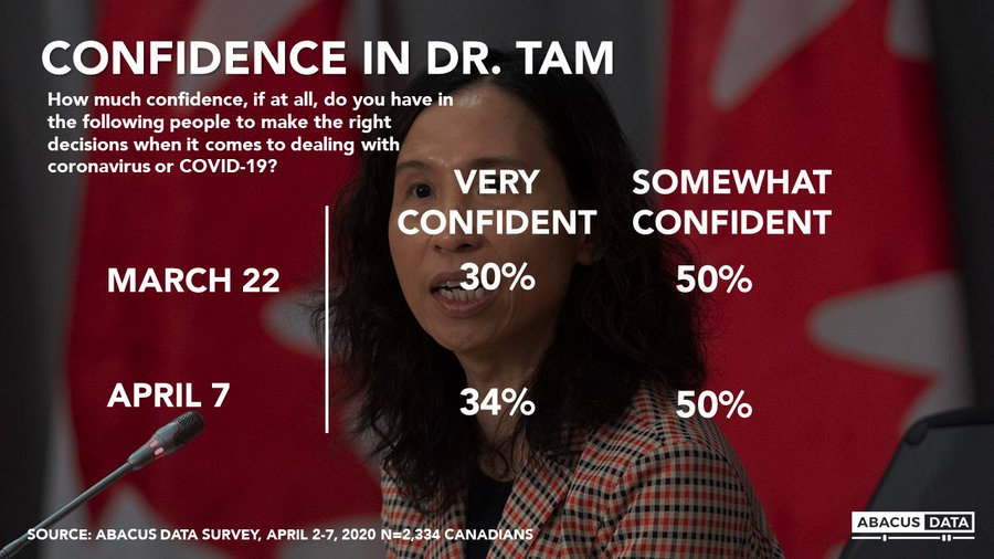 There is a growing divide in Canada between what mainstream media is saying and what the Canadian public is thinking, this has never been more evident than during the #COVID2019 pandemic. My confidence in Dr. Tam grows each day. The results will bear this out as well. #cdnpolipic.twitter.com/zTOUxOSFkV