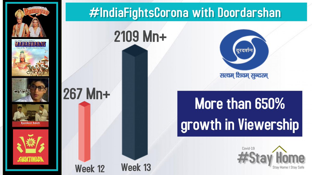 Massive surge in Doordarshan network's viewership over one week.  #IndiaFightsCorona pic.twitter.com/9JDXbZuYmS