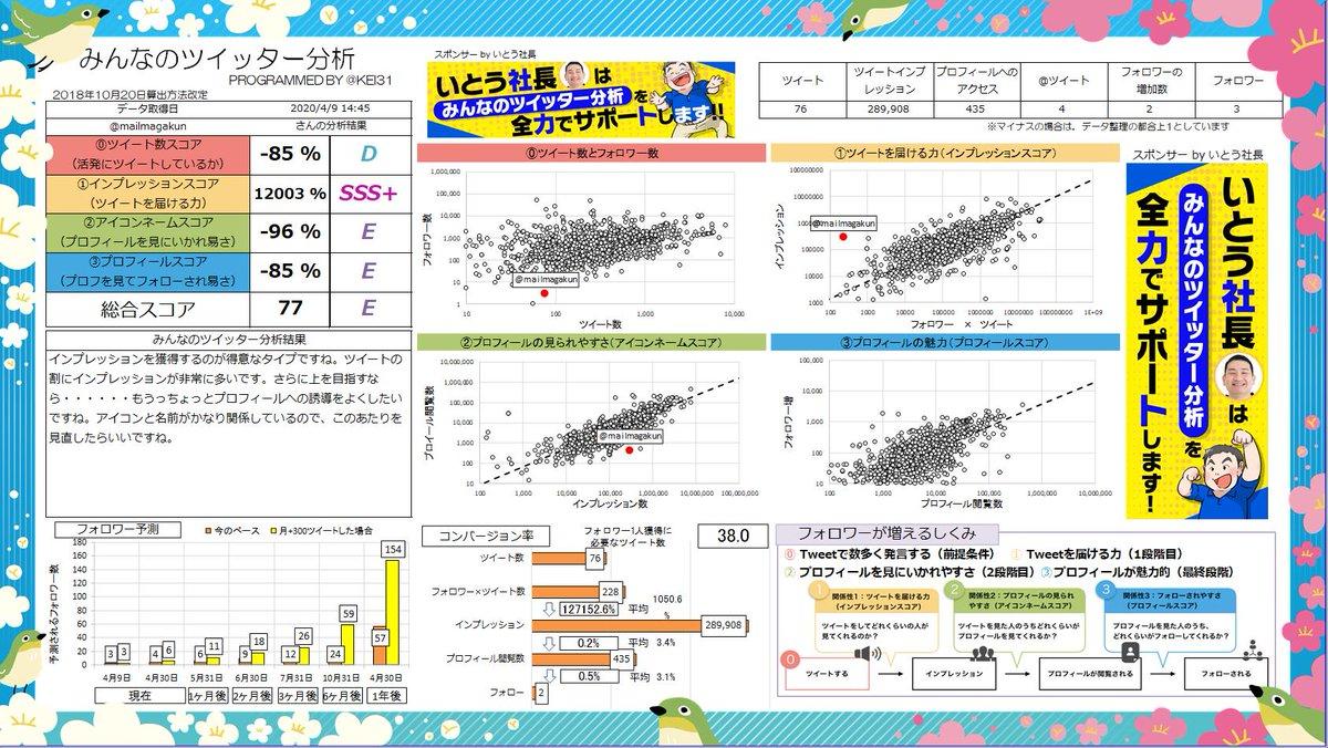 @mailmagakun 総合スコア77!Eランクです! インプレッションを獲得するのが得意なタイプですね。ツイートの割にインプレッションが非常に多いです。あなたへのおすすめ記事  | Sponsor @hirokazuito0821みんなも分析しよう→