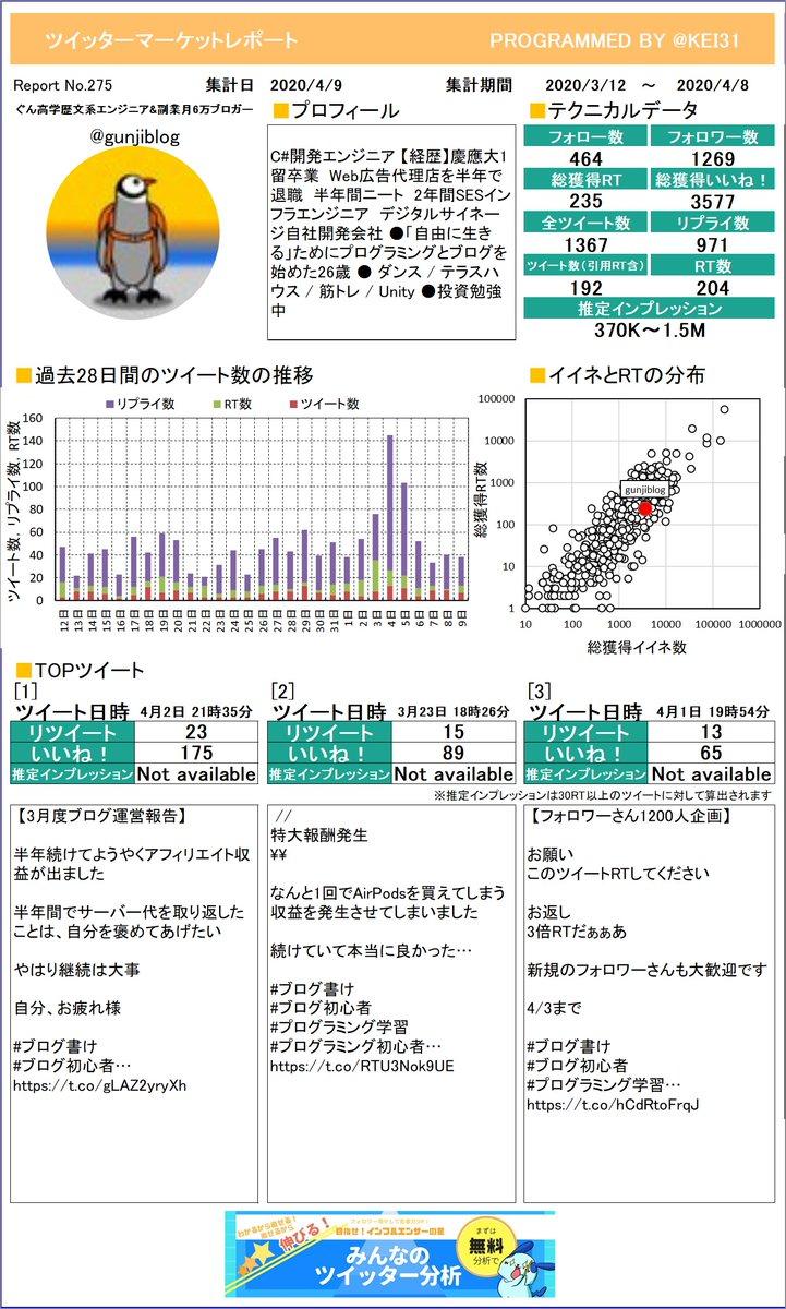 @gunjiblog ぐん☺️高学歴文系エンジニア&さんのマーケットレポートを作成したよ!RTはいくつもらえたかな?RTたくさんもらえると楽しいよ!プレミアム版もあるよ≫