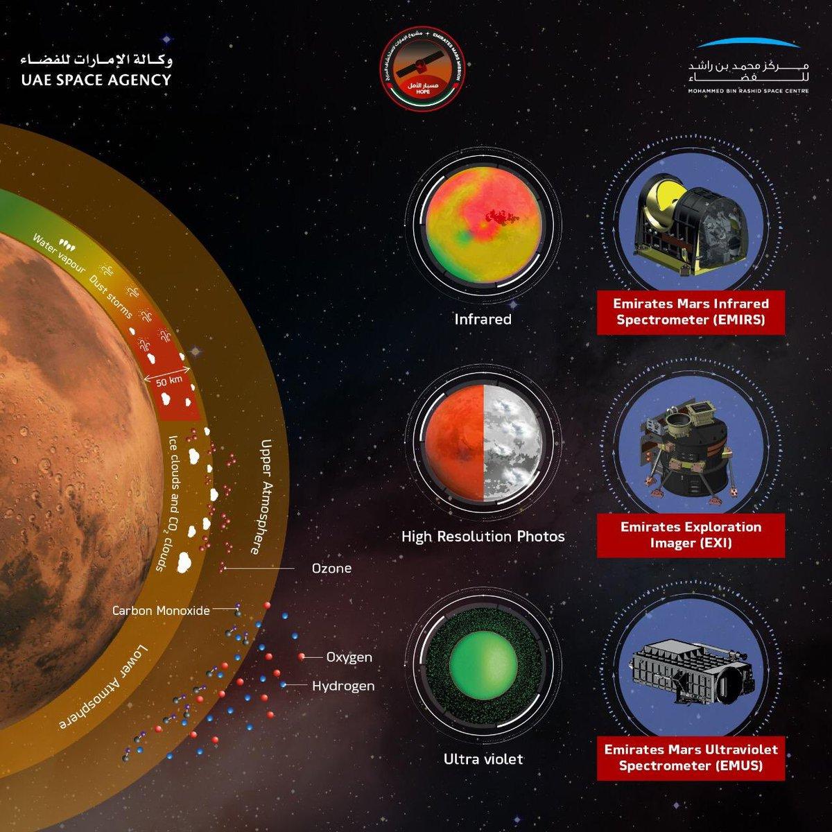 Hope Mars Mission on Twitter: \