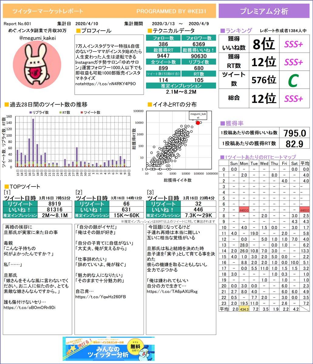 @megumi_kakei めぐ.🍓インスタ副業で月収30さんのレポートができました!今月はどんなツイートが一番RTを多く獲得できていましたか?プレミアム版もあるよ≫