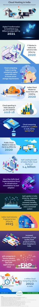 What trends are going to dominate the Indian #CloudHosting Market in coming time? #CloudComputing #ESDS #eNlightCloudpic.twitter.com/7c3hP8CE1G