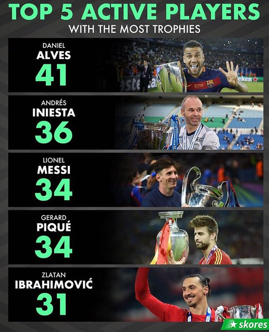 The top 5 active players to have the highest trophies for club and country all played for BARCELONA,  I Repeat,  All of them played for Barcelona and you think Barca is any club's mate???  #ViscaBarca     We are truly more than a club.pic.twitter.com/4O4gCPEpqo