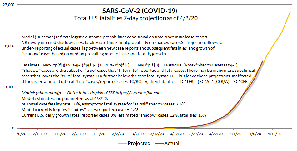 "Update  #SARSCoV2 ( #COVIDー19)4/9/20: A hopeful sign, a caveat, a warning, and an appeal.The hopeful sign: thanks to containment efforts, daily growth rates have eased to 9% (cases), 12% (estimated ""shadow"" cases), and 15% (fatalities). Chart should bend toward logistic shortly"