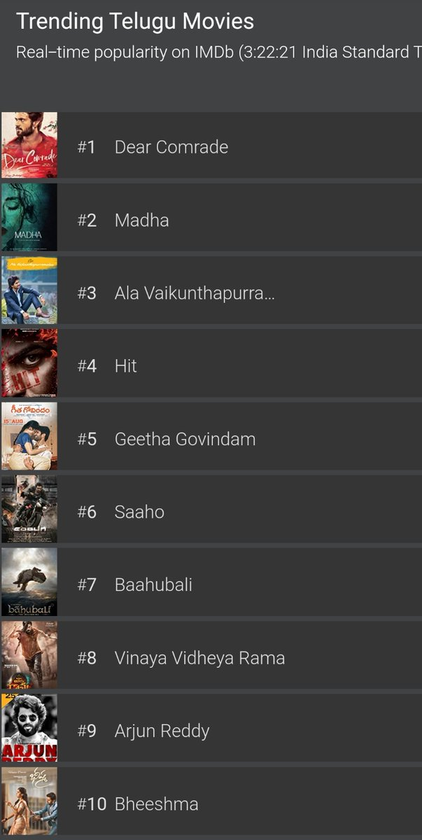 Kalyan Babu Fan On Twitter Trending Telugu Movies On Imdb 1 Dearcomrade 5 Geethagovindam 9 Arjunreddy Thedeverakonda Is The Only Tollywood Hero Who Is Having 3 Movie S In A Top 10