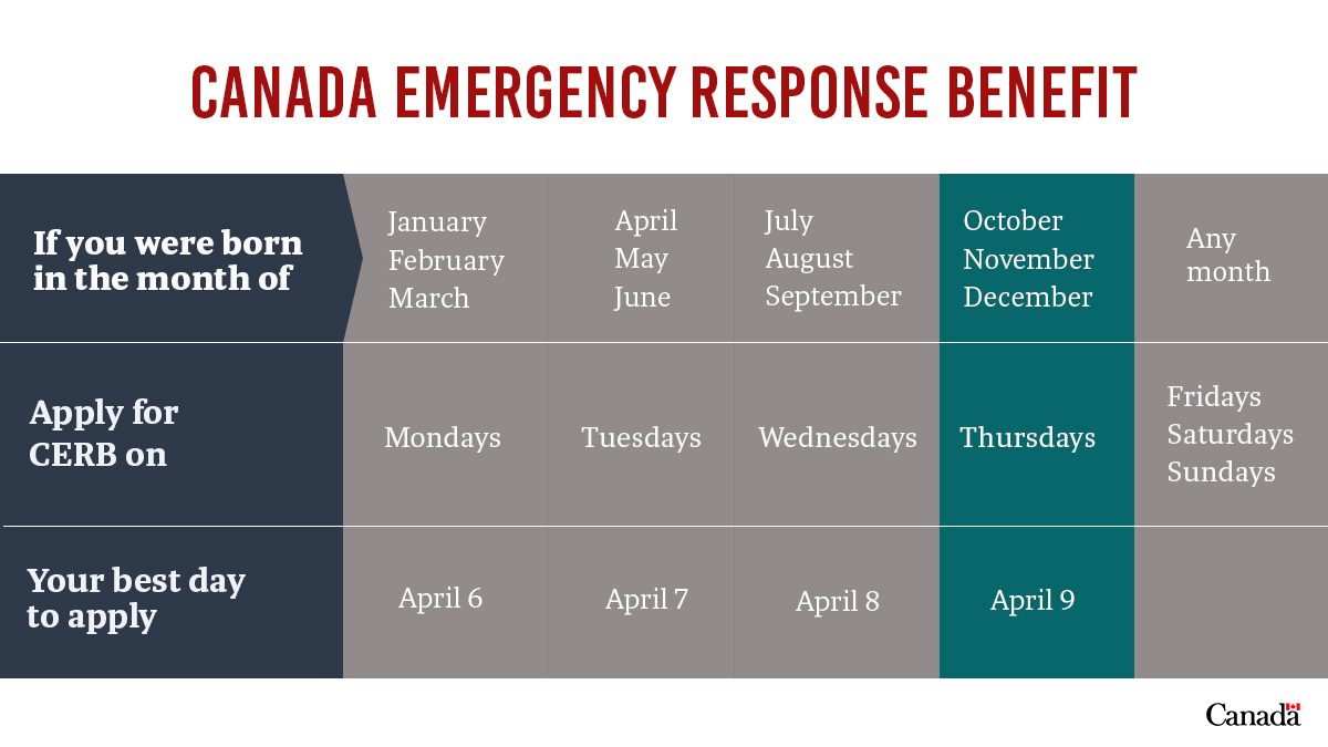 If you were born in the months of October, November or December, and are eligible for the Canada Emergency Response Benefit, apply today! More info on how to apply and eligibility: http://ow.ly/aXmq50z9QTJ #COVID19