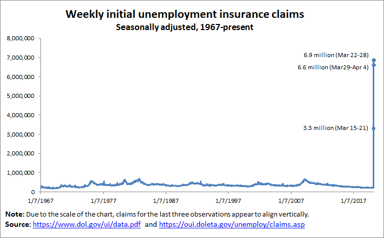 LOOK AT THIS. Between March 15th and April 4th, 16.8 million workers applied for unemployment insurance. That is more than one in ten workers. In three weeks. And we are nowhere near the end of this. The labor market has been upended. 1/