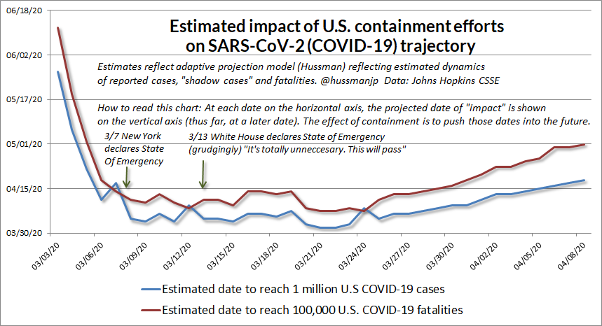4/9/20  #SARSCoV2 ( #COVIDー19) updateNext, the caveat: One way to estimate the impact of containment efforts to estimate the expected date of various outcomes using an adaptive model. It is only *continuing containment effort that prevents the future from rushing back toward us.