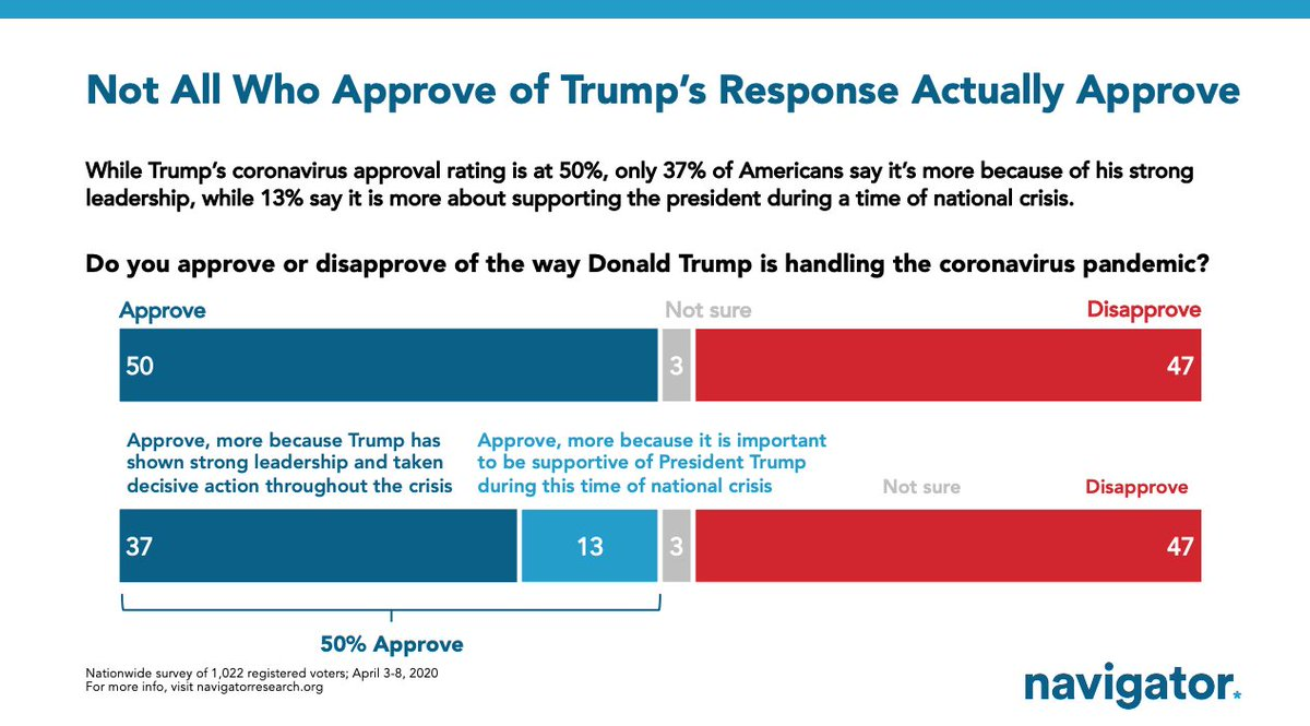 Re:Rally round the flag effect... when forced to choose, only 37% of Americans say they approve of Trumps CV response because hes doing well. 13% because it is important to be supportive during a crisis. Via latest @NavigatorSurvey.