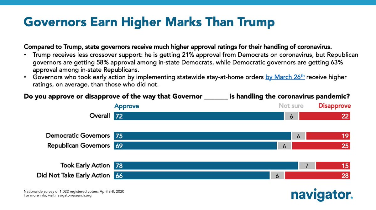 @NavigatorSurvey Trump approval on coronavirus: ~50%. Average governor approval on coronavirus: 72% (and higher for those who acted fast)