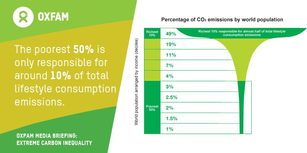 1. CO2 drops as inequality reduces. CO2 emissions of the wealthiest 1% are c. 20 times as large as US avg (Piketty). Increasing tax rate on the highest incomes by just a few % & redistributing the proceeds to the poorest households would significantly reduce CO2 emissions (13/n)