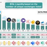 Image for the Tweet beginning: IEOs Liquidity based on the