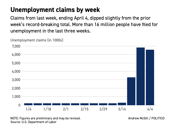 The 6.6 million claims filed last week would have set a record going back to 1967, when the Labor Department's data series began, had the previous two weeks' claims not done so already politi.co/2K3OvFr