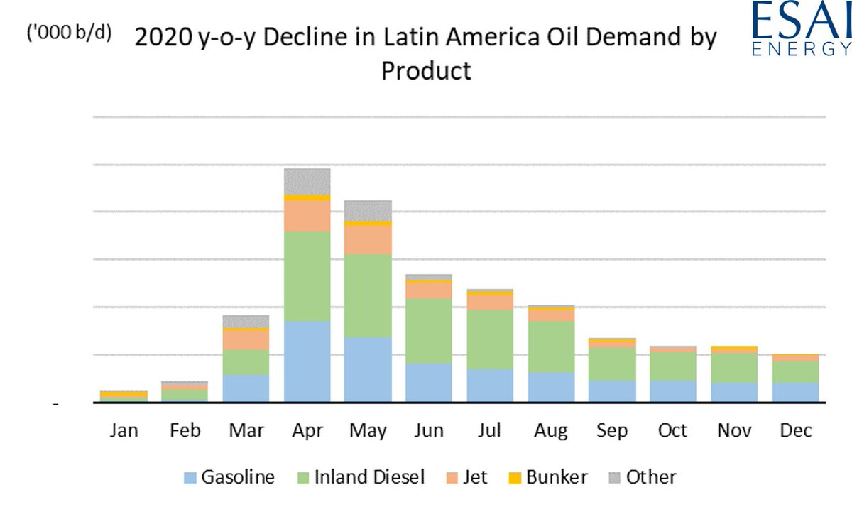 Despite quick action throughout most of #LatinAmerica, the region won't escape COVID-19.  The one-two COVID & oil-price punch will ensure the region's #oil demand doesn't recover to 2019 levels even by the end of this year. #OOTTpic.twitter.com/mEZvXufSLP