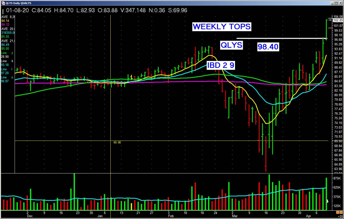 Patrick Walker On Twitter Qlys Key List Stock From Last Night For Buy Today Good Volume Let It Work Stocks