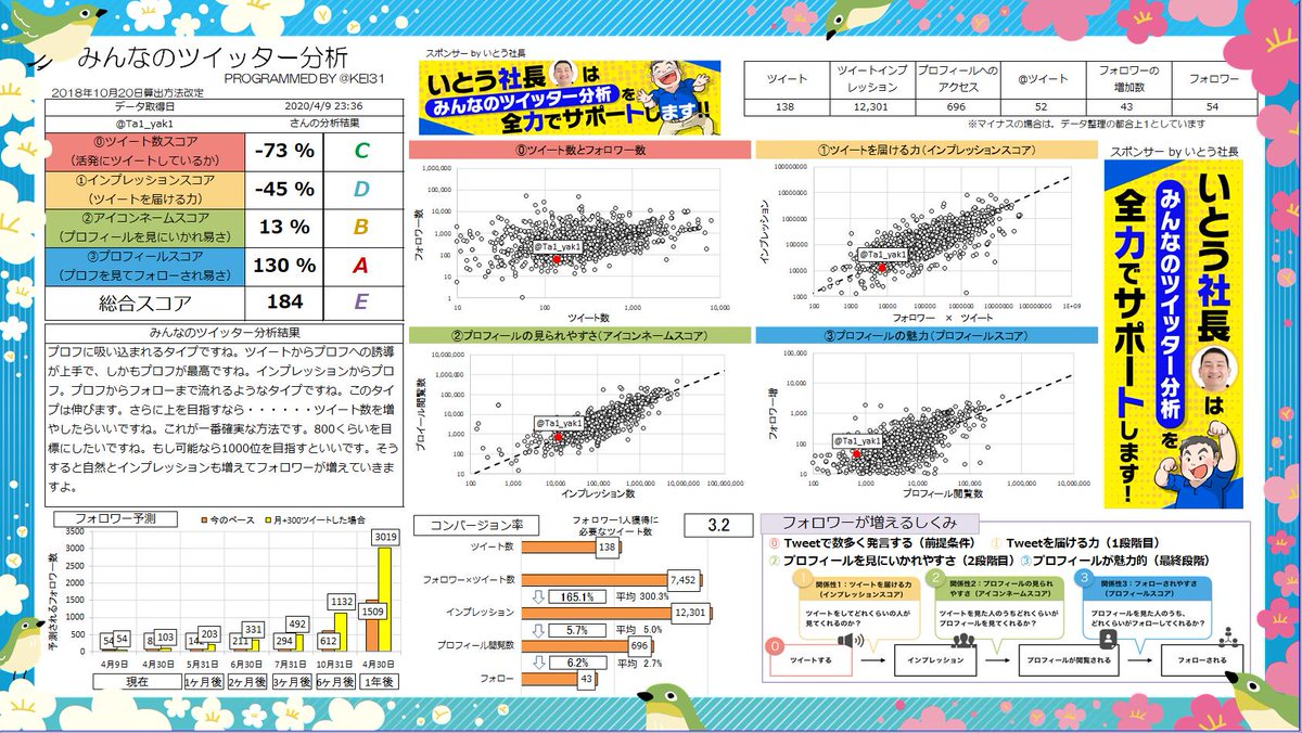 @Ta1_yak1 総合スコア184!Eランクです! プロフに吸い込まれるタイプですね。ツイートからプロフへの誘導が上手で、しかもプロフが最高ですね。あなたへのおすすめ記事  | Sponsor @hirokazuito0821みんなも分析しよう→