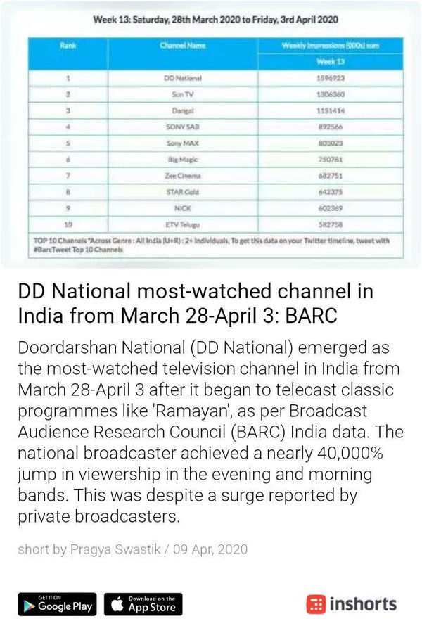 DD National most-watched channel in india from March 28 April  IMAGES, GIF, ANIMATED GIF, WALLPAPER, STICKER FOR WHATSAPP & FACEBOOK