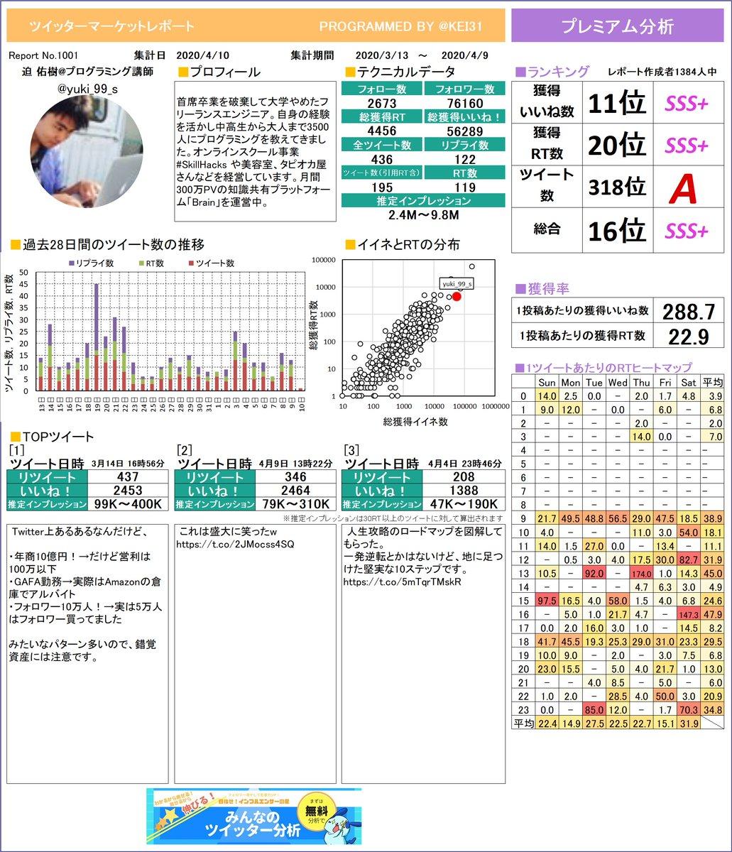 @yuki_99_s 迫 佑樹プログラミング講師さんのレポートを作成しました。たくさんイイネを獲得できましたか?今月も頑張りましょう!プレミアム版もあるよ≫