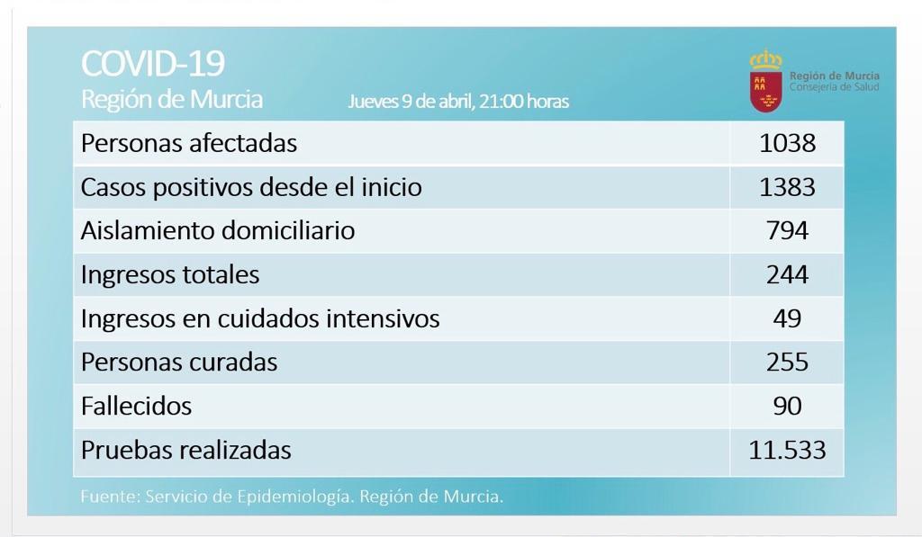 🏥 Confirmados 1038 casos de #coronavirus en la #RegióndeMurcia a las 21:00h.  1383 casos desde que comenzó la pandemia.   ⚫ Lamentamos informar de que el número de fallecidos asciende a 90. https://t.co/hXhxZWnLZD