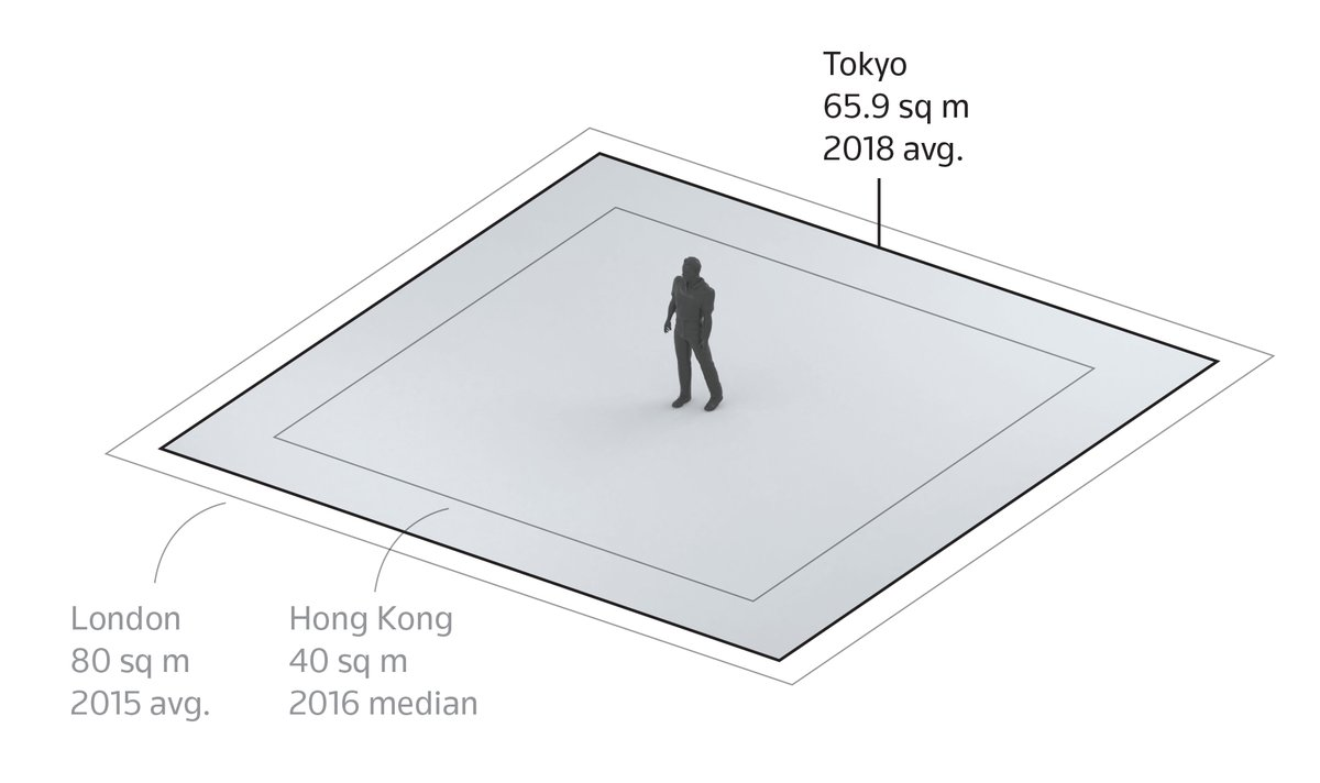 Reuters On Twitter In The Tokyo Prefecture The Average Home Is 66 Square Meters 710 Square Feet Compared With 80 Square Meters 860 Square Feet In London 2 6 Https T Co Gd7quw3l9k