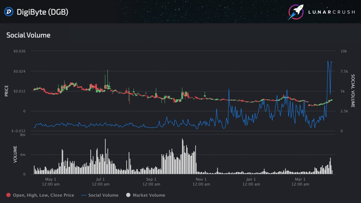 Digitbyte social volume is sitting right at a fresh 1Y high today...  1Y Low: 209 posts on 10/26/19 1Y High: 8,787 posts on 4/4/20 Today: 8,565 posts  https://lunarcrush.com/coins/dgb/digibyte?interval=1%20Year&metric=social_volume … $dgb @DigiByteCoin #digibytepic.twitter.com/ujhIDITyIO