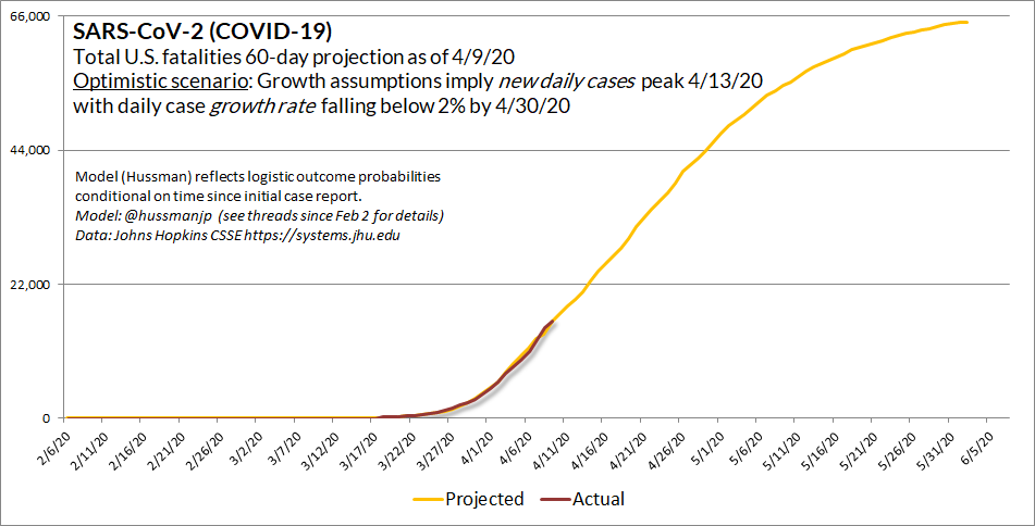 "4/9/20 Updated estimate of the plausibly optimistic scenario. Growth rates assume that new daily cases peak on Monday 4/13. When we talk about ""flattening the curve,"" this is what it might look like. Please don't assume the word ""peak"" means containment efforts can be relaxed."
