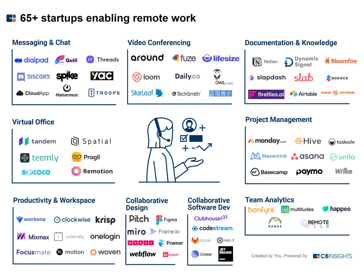 Always pleased to see @CBinsights summarize a market so well. Thanks for the helpful #WFH tools. These #startups are making the transition to remote work possible for so many people. #virtual #collaboration #team #work #remote #communication #WorkFromHome #stayhome