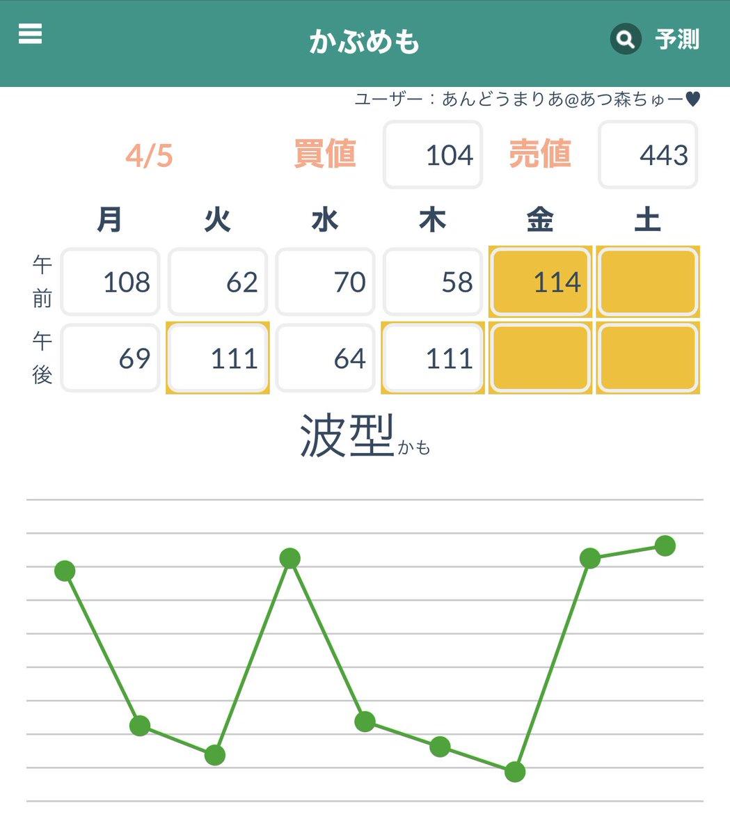 株価 変動 パターン あつ 森