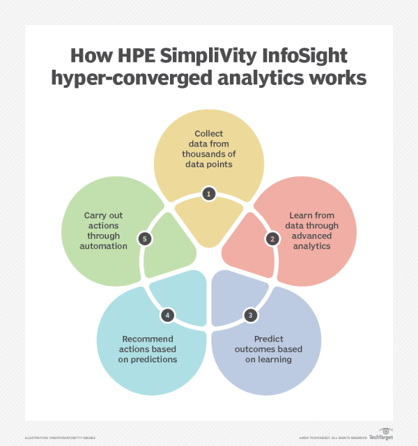 'How HPE SimpliVity InfoSight hyper-converged analytics works' https://dy.si/DHr4qU2pic.twitter.com/ixZM74O0ya
