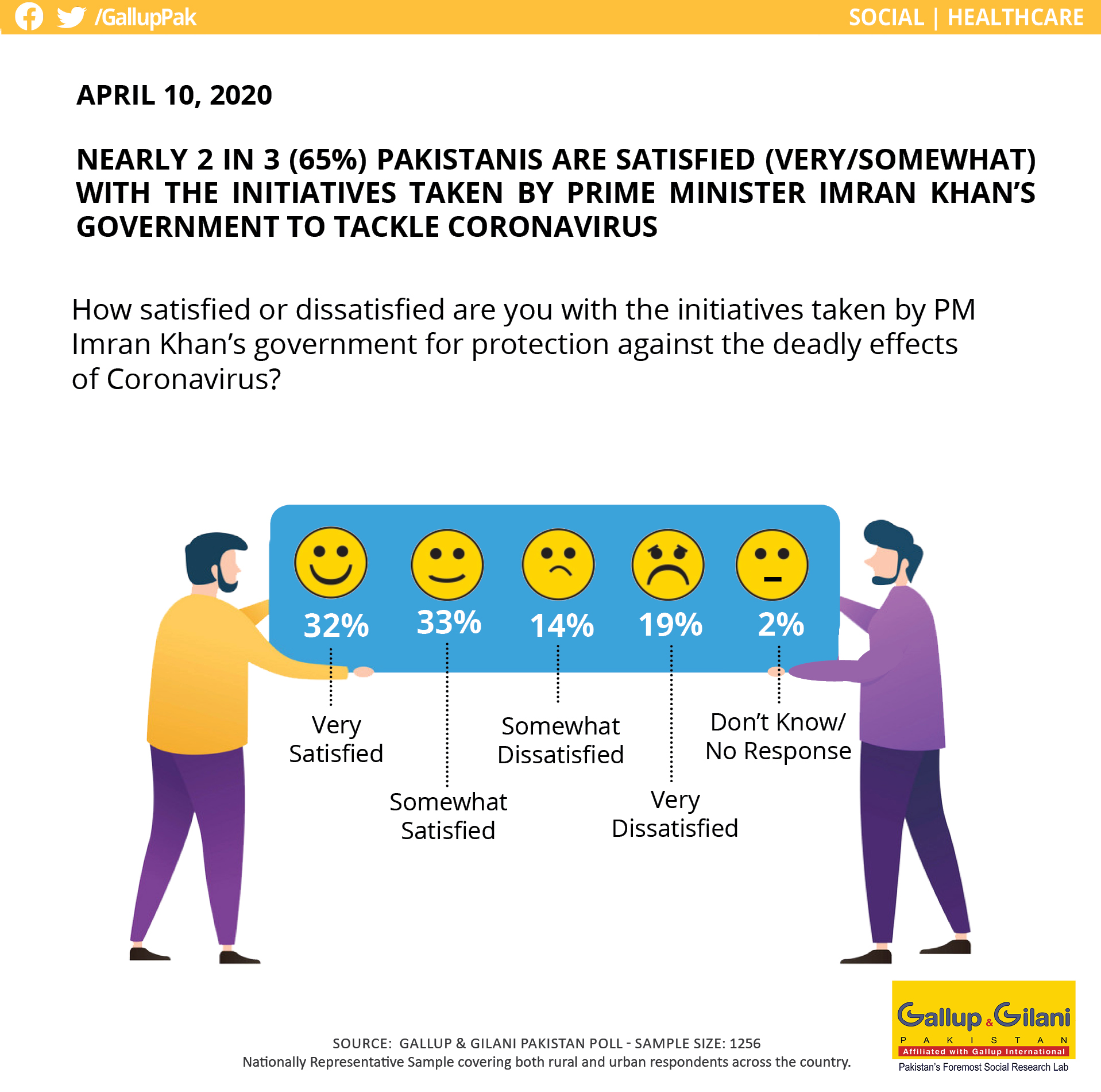 Gallup Pakistan On Twitter Nearly 2 In 3 65 Pakistanis Are Satisfied Very Somewhat With The Initiatives Taken By Pm Imran Khan S Government To Tackle Coronavirus Gallup Gilani Pakistan Poll Coronavirusoutbreak Coronaoutbreak Covid