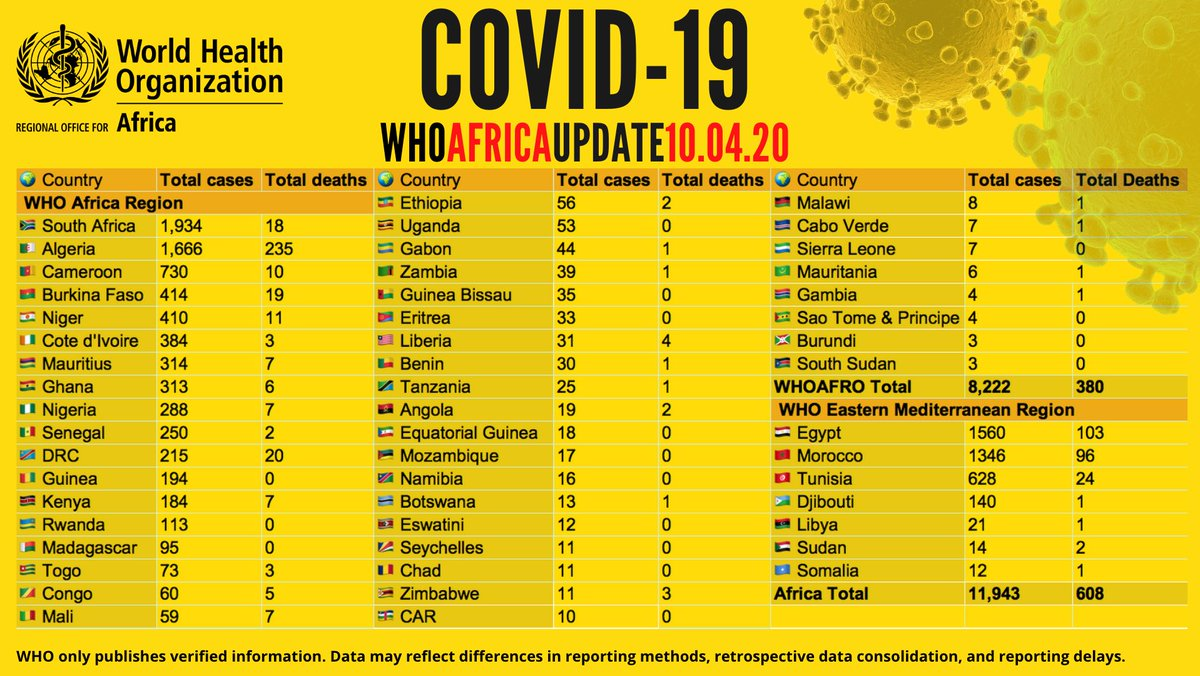 Who African Region On Twitter Covid19 Cases In Africa Rise To Over 11 900 With 1 586 Recoveries 608 Deaths Reported View Country Figures More With The Who African Region Covid 19