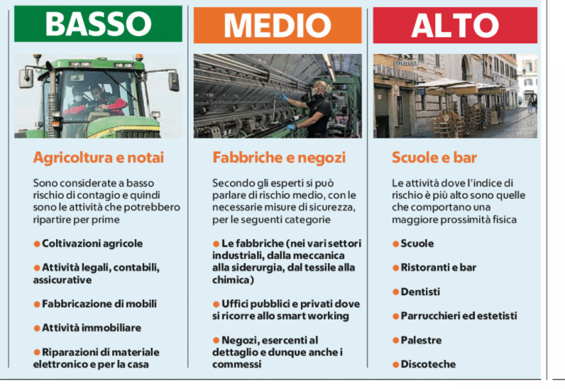 Today's  press —Police roadblocks so people won't go to 2nd homes for Easter — From Tues. bookstores, stationary stores could reopen  —Before lifting lockdown, govt. weighing risk of different professions. Notaries low risk; restos, bars, hair salons high @repubblica #COVID19pic.twitter.com/9arwVNA5SD