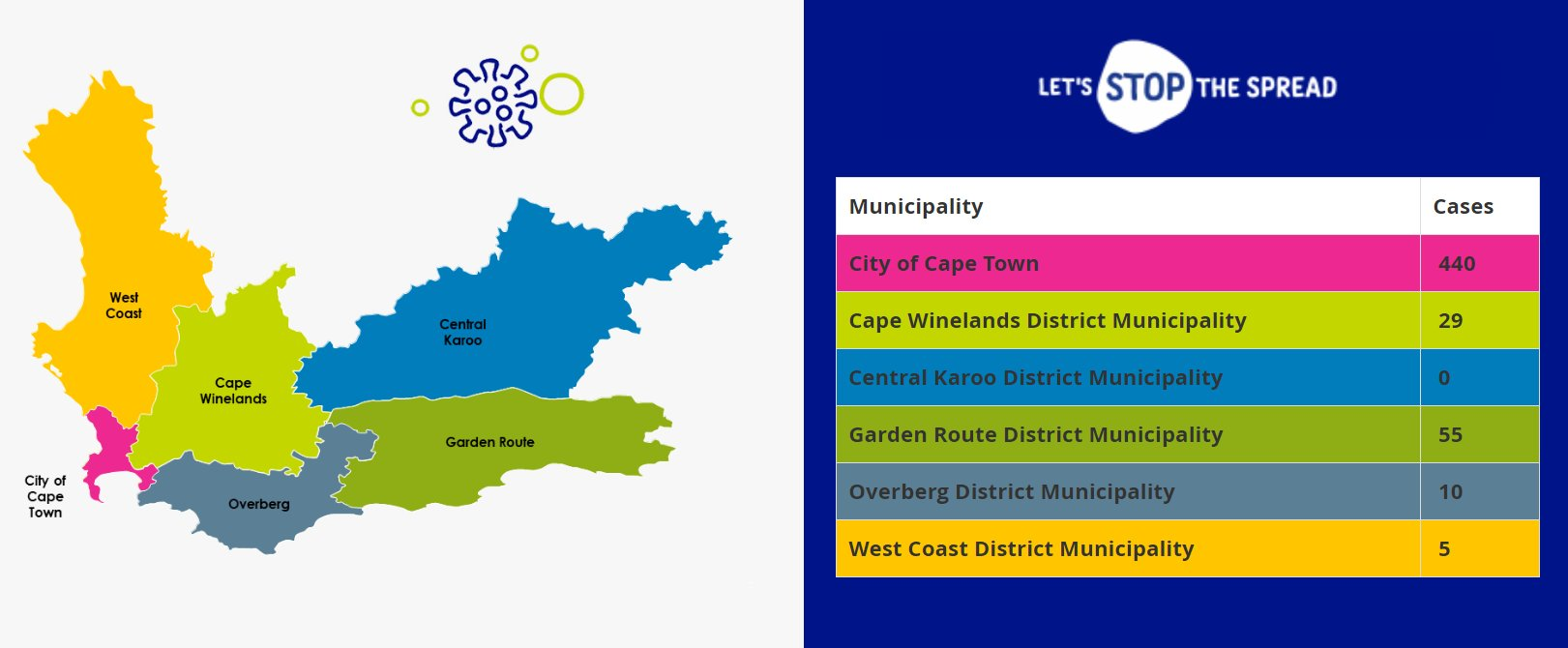"""Western Cape Gov On Twitter """"¹ Н—–𝗢𝗩𝗜𝗗 НŸðŸµ Н——𝗔𝗜𝗟𝗬 Н—¨ð—£ð——𝗔𝗧𝗘 Н—³ð—¼ð—¿ ͘ð—µð—² Н—ªð—˜ð—¦ð—§ð—˜ð—¥ð—¡ Н—–𝗔𝗣𝗘 As At 00h01 On 10 April 2020 The Western Cape Had 545 Recorded Covid 19 Infections For Detailed Info"""