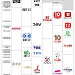 実は結構変わってる?NHKと民放キー局のロゴの変遷まとめ!