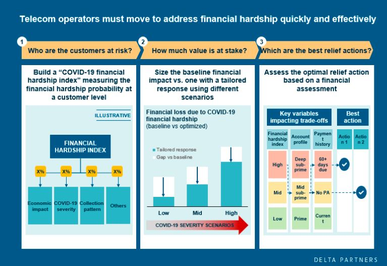 Telco operators must move promptly and strategically to address and overcome the impact of the financial hardship on their customers