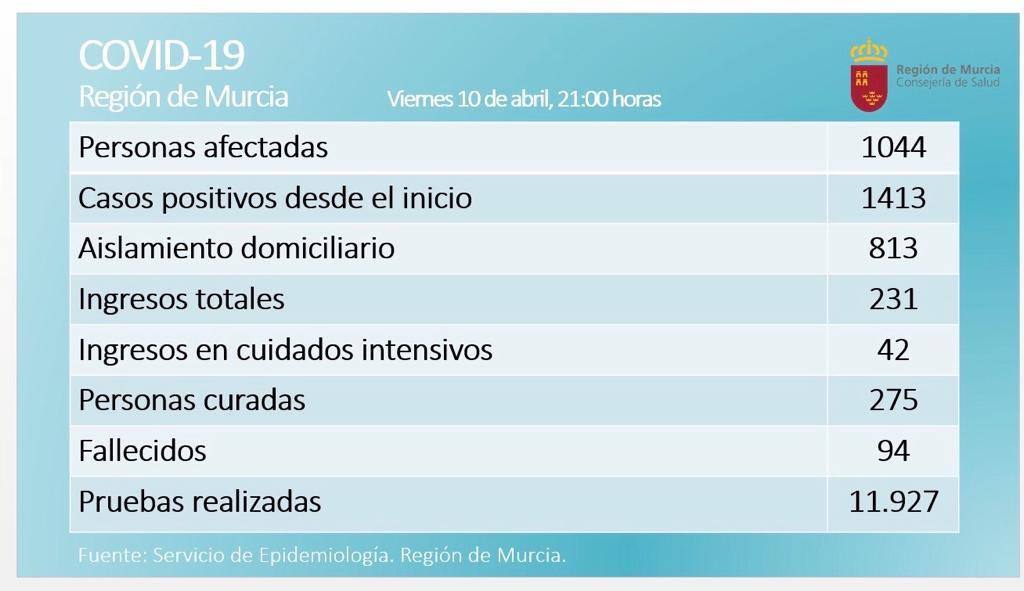 🏥 Confirmados 1044 casos de #coronavirus en la #RegióndeMurcia a las 21:00h.  1413 casos desde que comenzó la pandemia.   ⚫ Lamentamos informar de que el número de fallecidos asciende a 94. https://t.co/QlhHu3bmTK