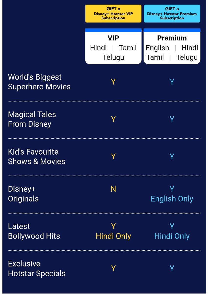 Raam Ntr On Twitter Here Is The Difference Between Disneyplushotstar Vip Vs Premium Hotstarvip Disneyplus Hotstarpremium Disneyplushs Disneyplushsvip Disneyplushsp Https T Co Qdtvzpiha6